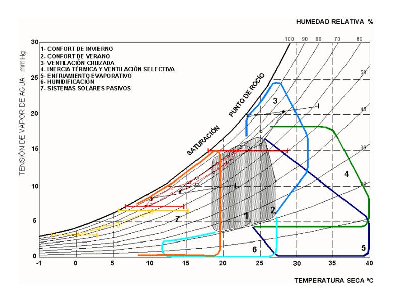 La figura muestra el Climograma de B. Givoni aplicado a los climas húmedos de la Argentina.