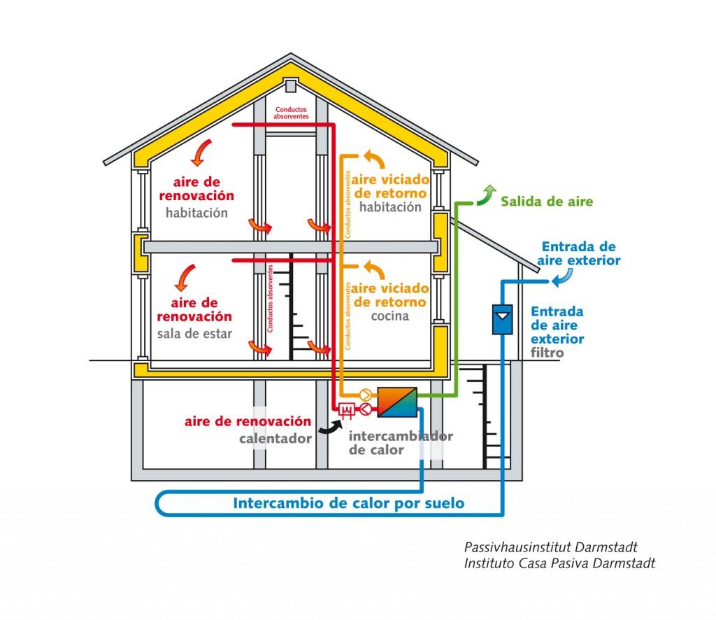 Ventilación mecánica controlada con recuperador de calor, combinada con un intercambiador geotérmico tierra aire.