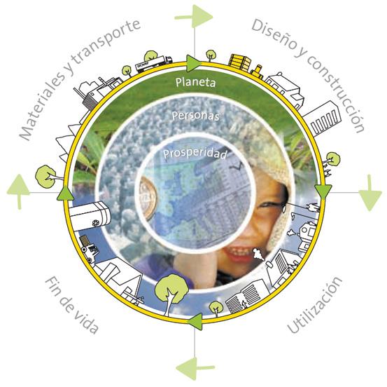 Representación del ciclo de vida de la edificación.
