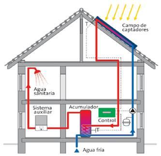 Esquema de la aportación de la energía solar mediante captadores, al consumo de agua caliente sanitaria.