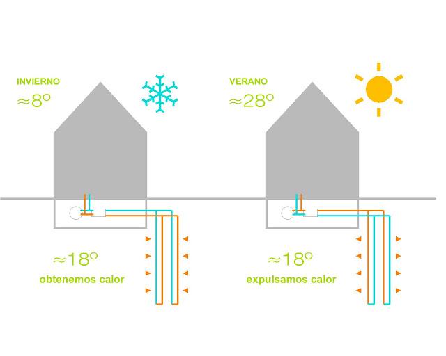 La geotermia permite intercambiar calor con la tierra, tomándolo en invierno y cediéndolo en verano.
