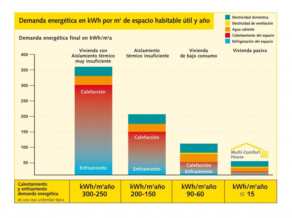 Comparación de la demanda energética de la misma vivienda con diferentes aislamientos en su envolvente.