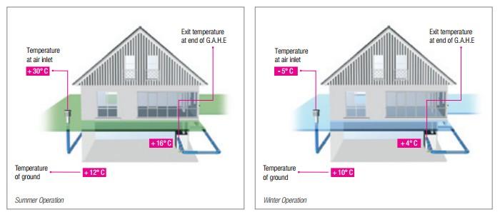 Funcionamiento en verano e invierno de una instalación de geotermia tierra-aire. Fuente Rehau AWADUKT THERMO.